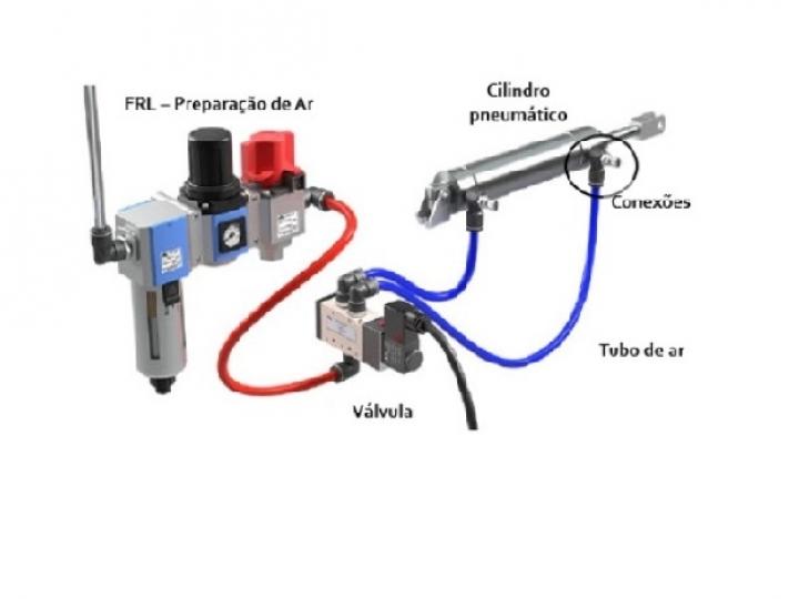 Entenda como funciona as máquinas Pneumáticas.