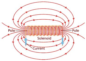 Campo magnético da bobina Solenoide