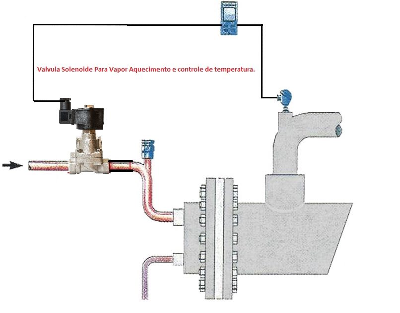 Válvula solenoide para vapor controle de temperatura