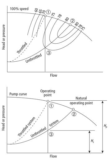 curva consumo inversor frequencia