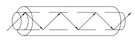 Reflexões sucessivas dentro da fibra óptica