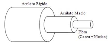 Revestimento da fibra óptica