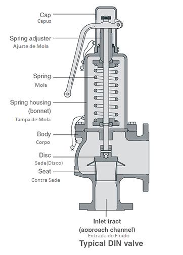 Característica Válvula de Segurança Norma DIN