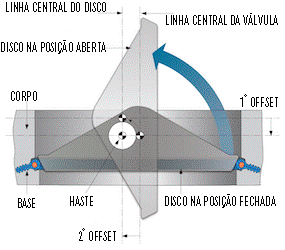 Vista superior esquemática de uma válvula borboleta excêntrica