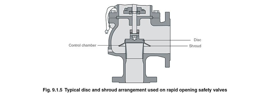 Elevação abertura válvula segurança