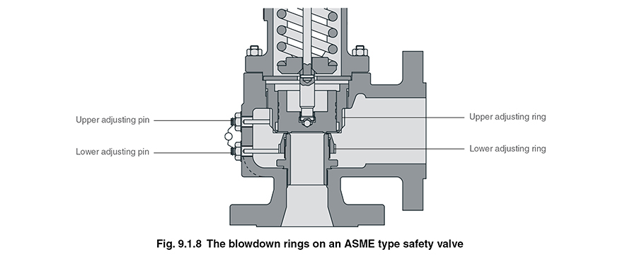 Sistema PoP válvula de segurança