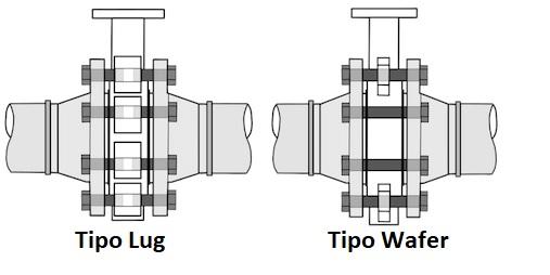 Tipo de Válvula Borboleta LUG